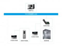 语音呼梯系统_AI智能语音梯控系统解决方案